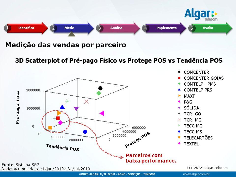 PGP 2012 – Algar Telecom Pré-pago físico Tendência POS Protege POS Medição das vendas por parceiro Fonte: Sistema SGP Dados acumulados de 1/jan/2010 a
