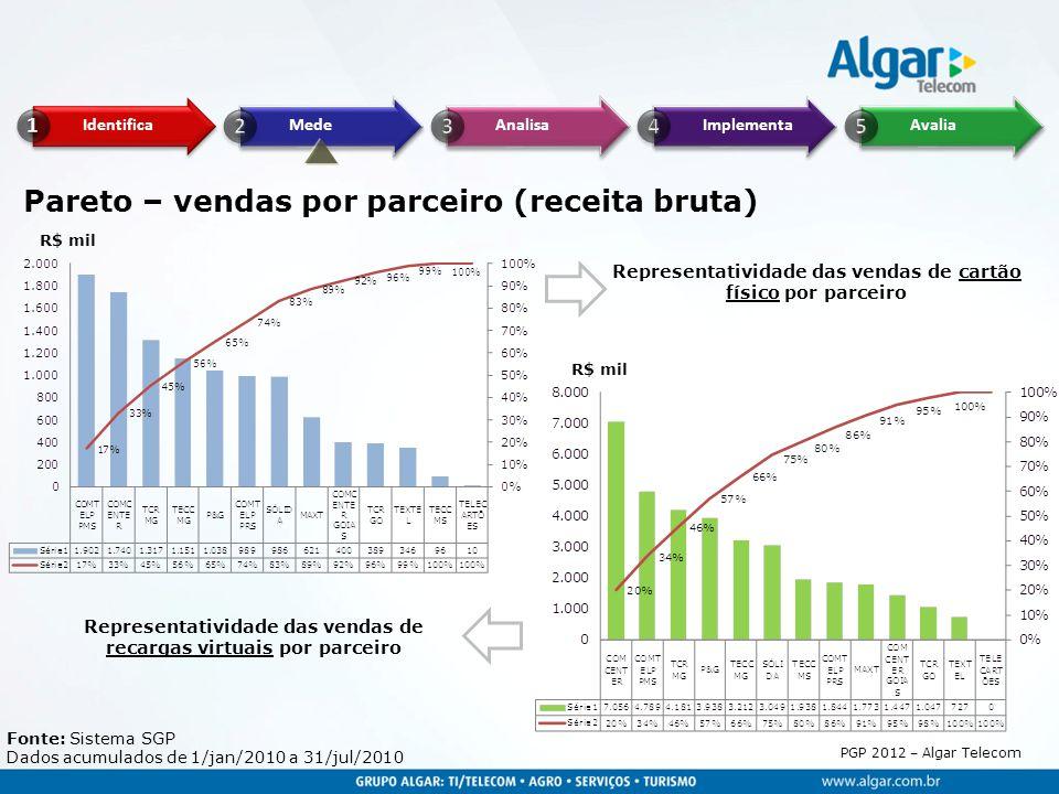PGP 2012 – Algar Telecom Pareto – vendas por parceiro (receita bruta) Fonte: Sistema SGP Dados acumulados de 1/jan/2010 a 31/jul/2010 Representativida