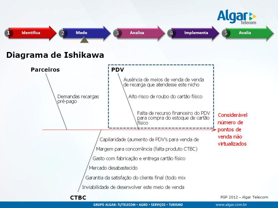 PGP 2012 – Algar Telecom Fonte: Sistema SGP Dados acumulados após implantação PDV Cell em ago/2010 a jul/2011 Pareto – PDV Cell (receita bruta)