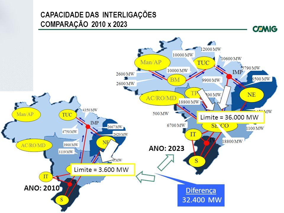 Limite = 3.600 MW ANO: 2010 CAPACIDADE DAS INTERLIGAÇÕES COMPARAÇÃO 2010 x 2023 ANO: 2023 Limite = 36.000 MW Diferença 32.400 MW
