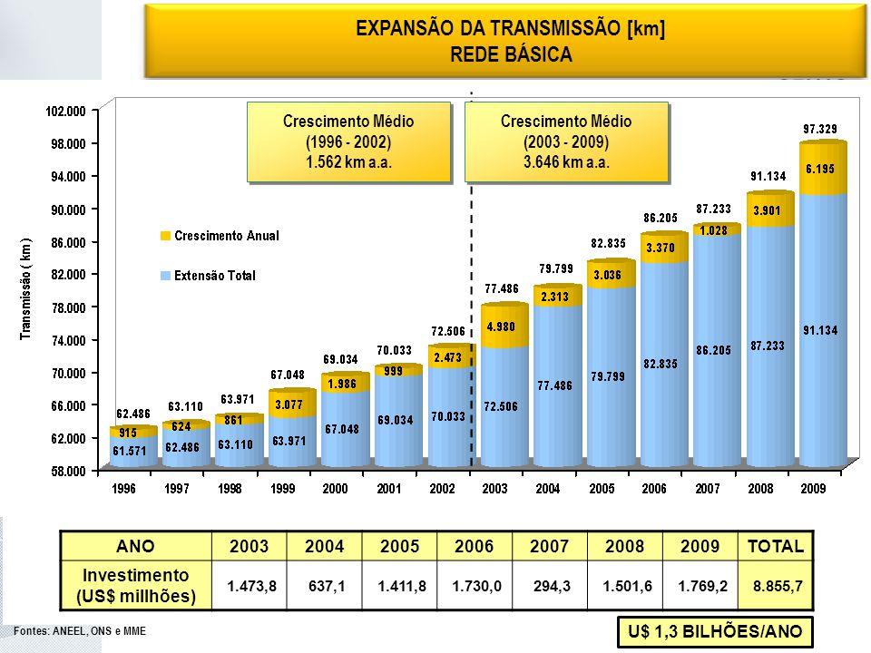 Expansão da Transmissão EXPANSÃO DA TRANSMISSÃO [km] REDE BÁSICA Fontes: ANEEL, ONS e MME ANO2003200420052006200720082009TOTAL Investimento (US$ millhões) 1.473,8 637,1 1.411,8 1.730,0 294,3 1.501,6 1.769,2 8.855,7 Crescimento Médio (1996 - 2002) 1.562 km a.a.