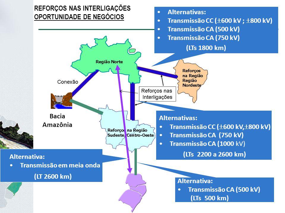 Alternativas: Transmissão CC (  600 kV,  800 kV) Transmissão CA (750 kV) Transmissão CA (1000 kV) Alternativas: Transmissão CC (  600 kV ;  800 kV) Transmissão CA (500 kV) Transmissão CA (750 kV) Alternativa: Transmissão em meia onda (LTs 1800 km) (LTs 2200 a 2600 km) (LT 2600 km) REFORÇOS NAS INTERLIGAÇÕES OPORTUNIDADE DE NEGÓCIOS Alternativa: Transmissão CA (500 kV) (LTs 500 km) Bacia Amazônia