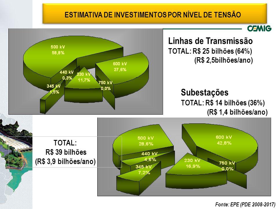 Linhas de Transmissão TOTAL: R$ 25 bilhões (64%) (R$ 2,5bilhões/ano) Subestações TOTAL: R$ 14 bilhões (36%) (R$ 1,4 bilhões/ano) TOTAL: R$ 39 bilhões (R$ 3,9 bilhões/ano) ESTIMATIVA DE INVESTIMENTOS POR NÍVEL DE TENSÃO Fonte: EPE (PDE 2008-2017)