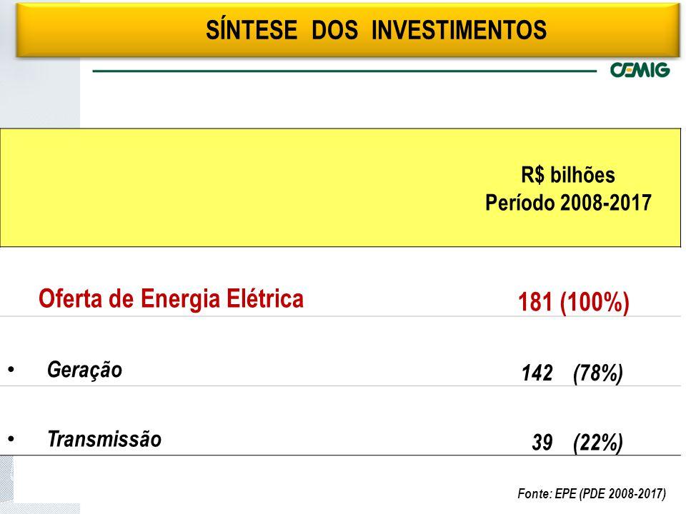 R$ bilhões Período 2008-2017 Oferta de Energia Elétrica 181 (100%) Geração 142 (78%) Transmissão 39 (22%) SÍNTESE DOS INVESTIMENTOS Fonte: EPE (PDE 2008-2017)