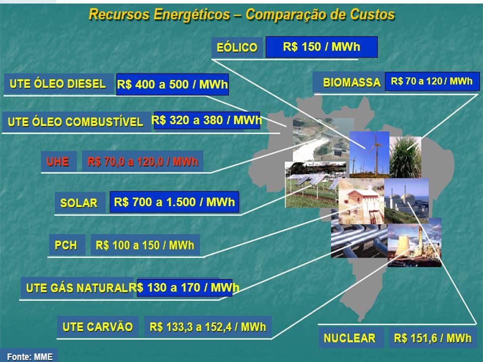 R$ 700 a 1.500 / MWh R$ 400 a 500 / MWh R$ 320 a 380 / MWh R$ 130 a 170 / MWh R$ 70 a 120 / MWh R$ 150 / MWh