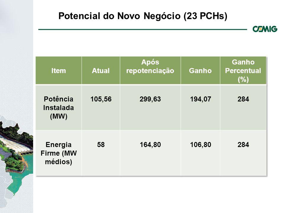 Potencial do Novo Negócio (23 PCHs)