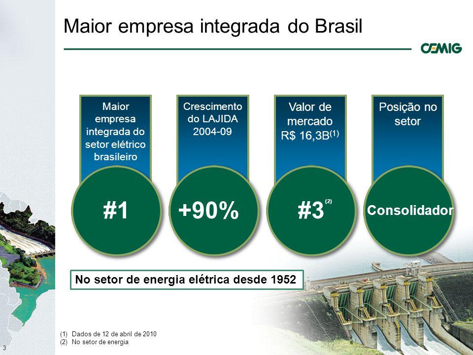 3 Maior empresa integrada do Brasil Maior empresa integrada do setor elétrico brasileiro #1 Crescimento do LAJIDA 2004-09 +90% Valor de mercado R$ 16,3B (1) #3 Posição no setor Consolidador (1)Dados de 12 de abril de 2010 (2)No setor de energia (2) No setor de energia elétrica desde 1952