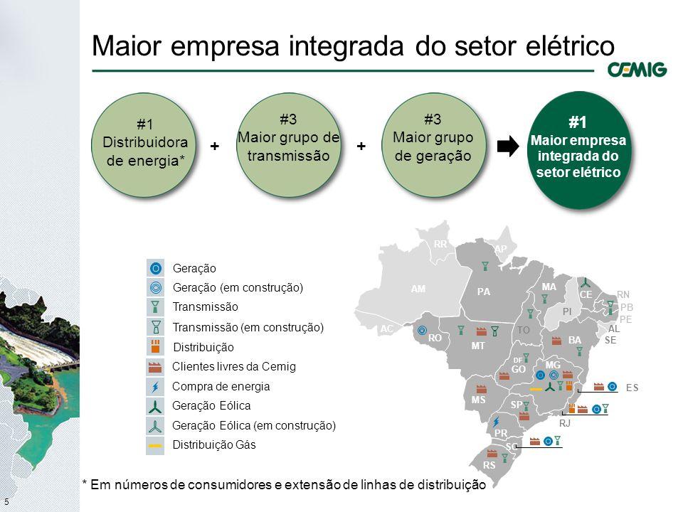6 Claras metas de longo prazo Participação atual no mercado brasileiro Meta de longo prazo Participação em TODOS os segmentos 20%