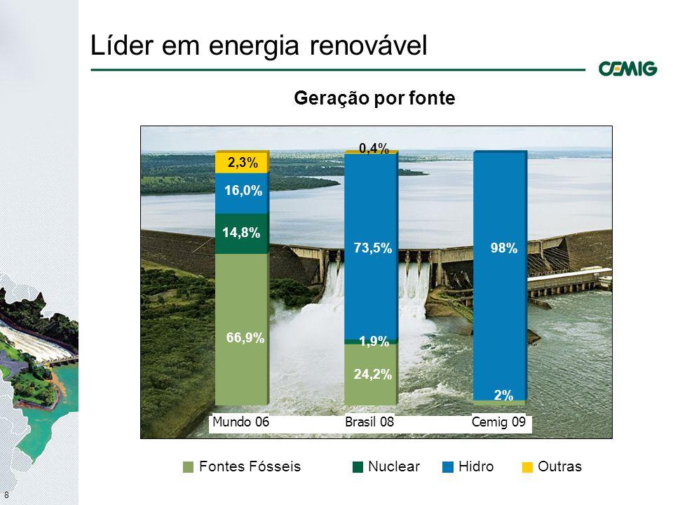 8 Líder em energia renovável Geração por fonte 66,9% 24,2% 2% 14,8% 1,9% 98% 16,0% 73,5% Fontes FósseisNuclearHidroOutras 2,3% 0,4%