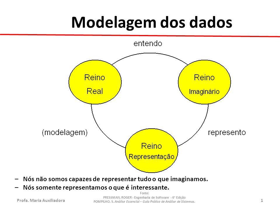 Profa.Maria Auxiliadora1 Fonte: PRESSMAN, ROGER - Engenharia de Software - 6° Edição POMPILHO, S.