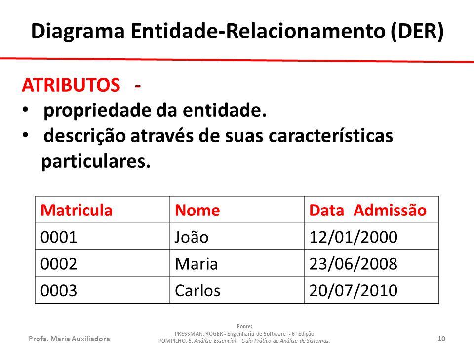 Profa.Maria Auxiliadora10 Fonte: PRESSMAN, ROGER - Engenharia de Software - 6° Edição POMPILHO, S.