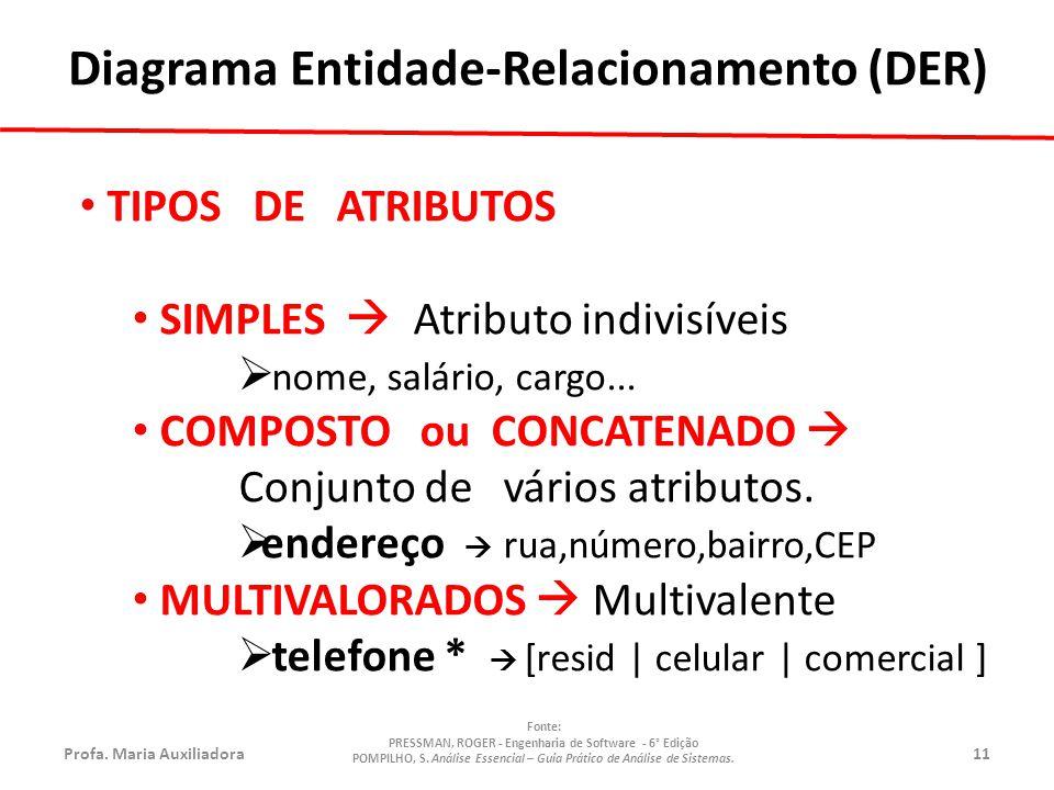 Profa.Maria Auxiliadora11 Fonte: PRESSMAN, ROGER - Engenharia de Software - 6° Edição POMPILHO, S.