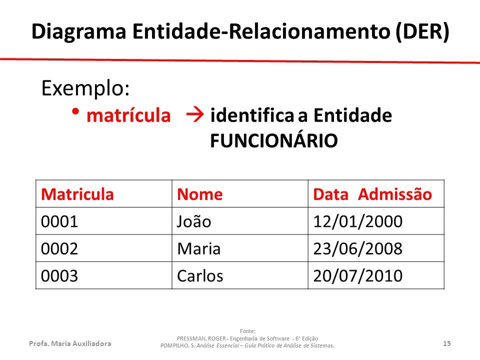 Profa.Maria Auxiliadora15 Fonte: PRESSMAN, ROGER - Engenharia de Software - 6° Edição POMPILHO, S.