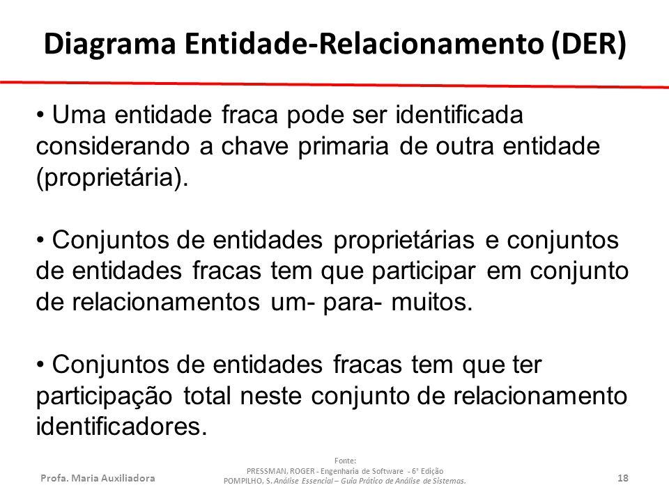 Profa.Maria Auxiliadora18 Fonte: PRESSMAN, ROGER - Engenharia de Software - 6° Edição POMPILHO, S.