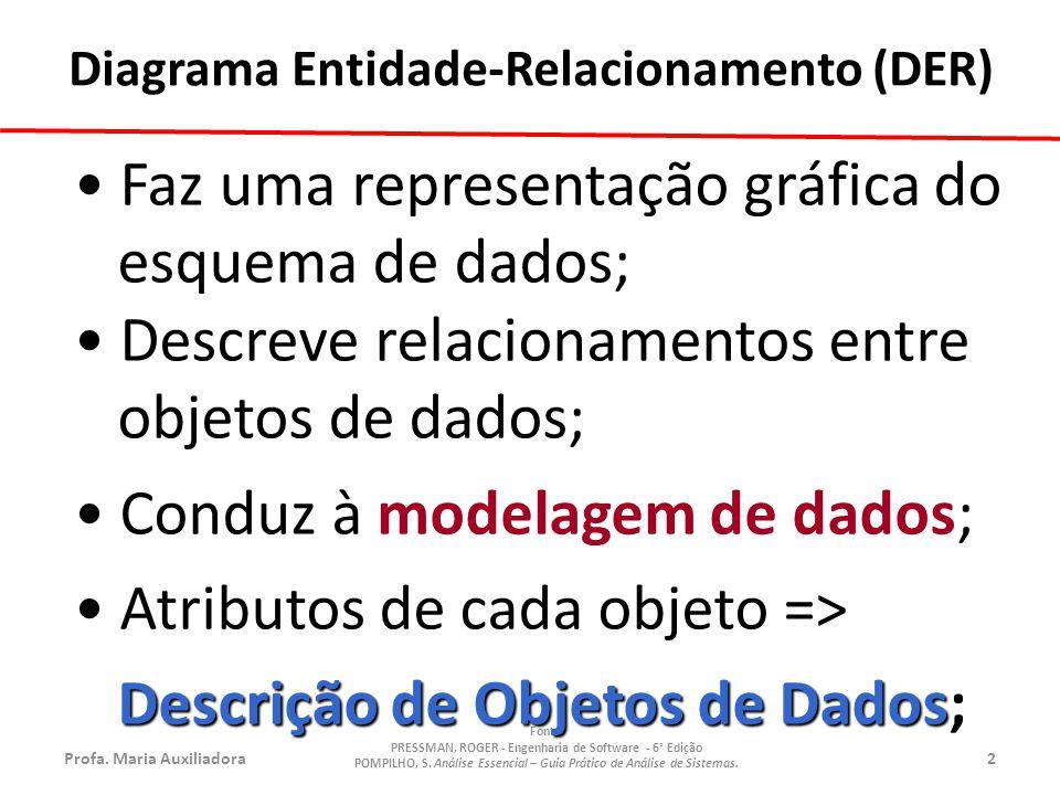 Profa.Maria Auxiliadora2 Fonte: PRESSMAN, ROGER - Engenharia de Software - 6° Edição POMPILHO, S.