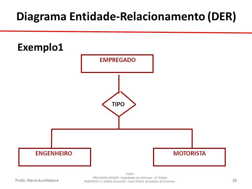 Profa.Maria Auxiliadora20 Fonte: PRESSMAN, ROGER - Engenharia de Software - 6° Edição POMPILHO, S.