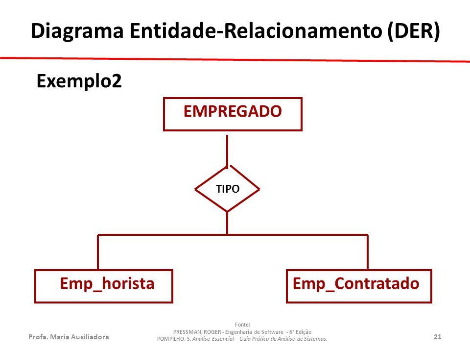 Profa.Maria Auxiliadora21 Fonte: PRESSMAN, ROGER - Engenharia de Software - 6° Edição POMPILHO, S.