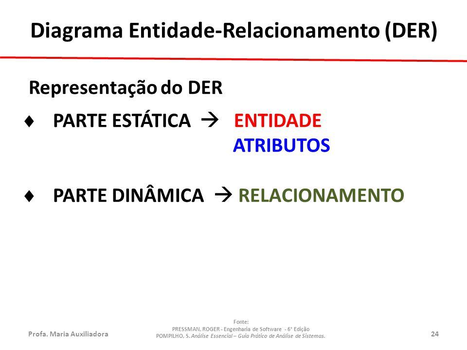 Profa.Maria Auxiliadora24 Fonte: PRESSMAN, ROGER - Engenharia de Software - 6° Edição POMPILHO, S.