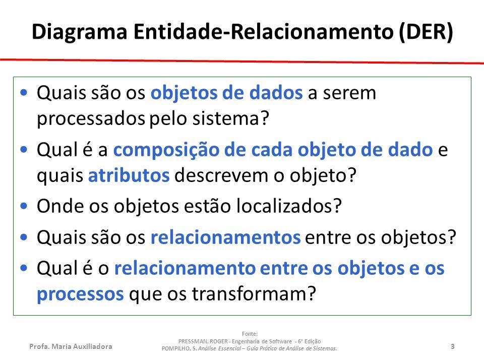 Profa.Maria Auxiliadora14 Fonte: PRESSMAN, ROGER - Engenharia de Software - 6° Edição POMPILHO, S.