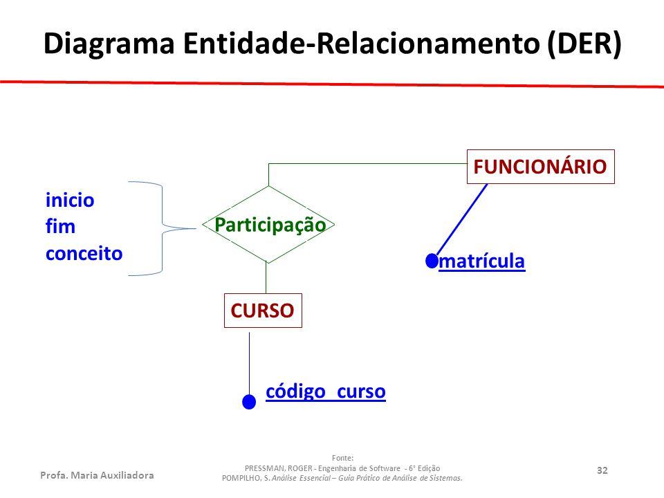 Profa.Maria Auxiliadora Fonte: PRESSMAN, ROGER - Engenharia de Software - 6° Edição POMPILHO, S.