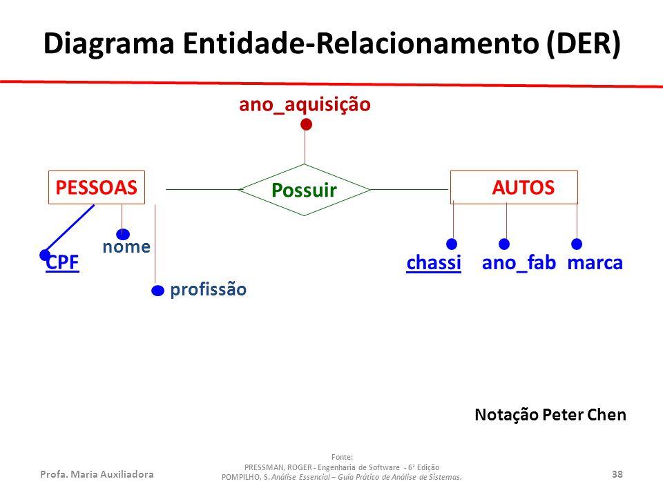 Profa.Maria Auxiliadora38 Fonte: PRESSMAN, ROGER - Engenharia de Software - 6° Edição POMPILHO, S.
