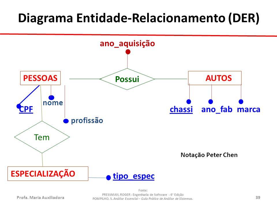 Profa.Maria Auxiliadora39 Fonte: PRESSMAN, ROGER - Engenharia de Software - 6° Edição POMPILHO, S.