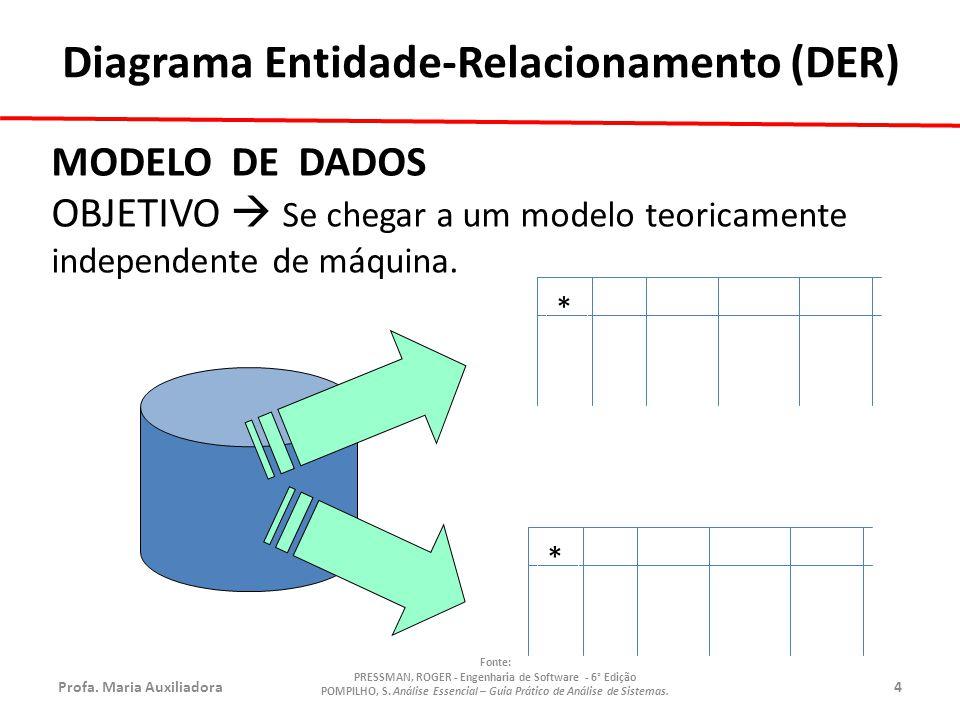 Profa.Maria Auxiliadora4 Fonte: PRESSMAN, ROGER - Engenharia de Software - 6° Edição POMPILHO, S.