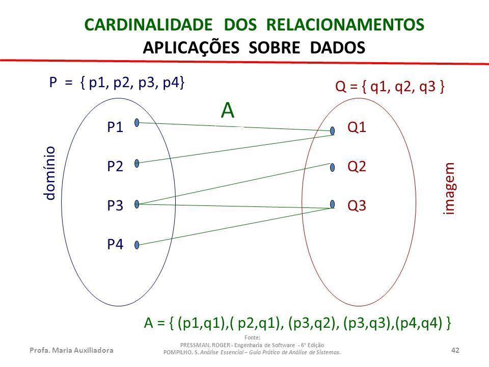 Profa.Maria Auxiliadora42 Fonte: PRESSMAN, ROGER - Engenharia de Software - 6° Edição POMPILHO, S.