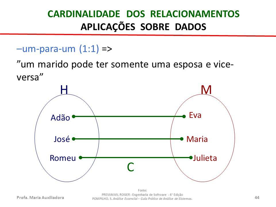 Profa.Maria Auxiliadora44 Fonte: PRESSMAN, ROGER - Engenharia de Software - 6° Edição POMPILHO, S.