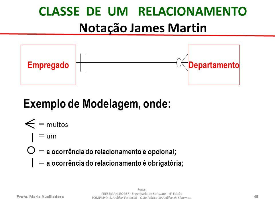 Profa.Maria Auxiliadora49 Fonte: PRESSMAN, ROGER - Engenharia de Software - 6° Edição POMPILHO, S.