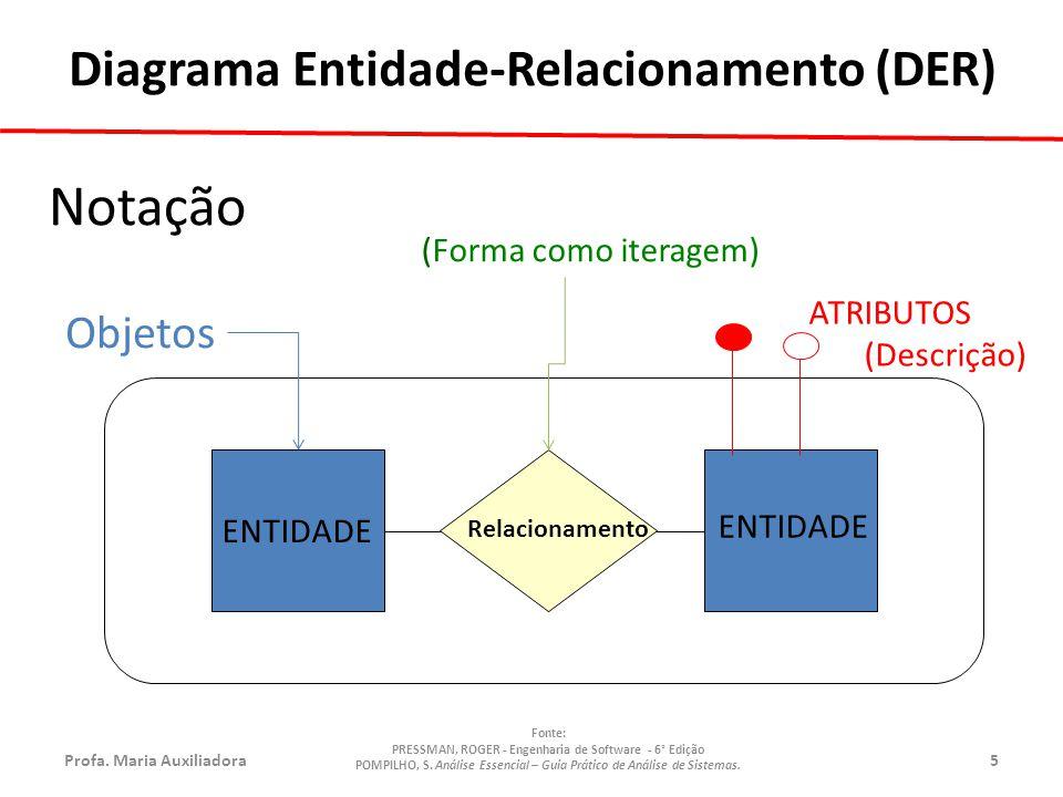 Profa.Maria Auxiliadora5 Fonte: PRESSMAN, ROGER - Engenharia de Software - 6° Edição POMPILHO, S.