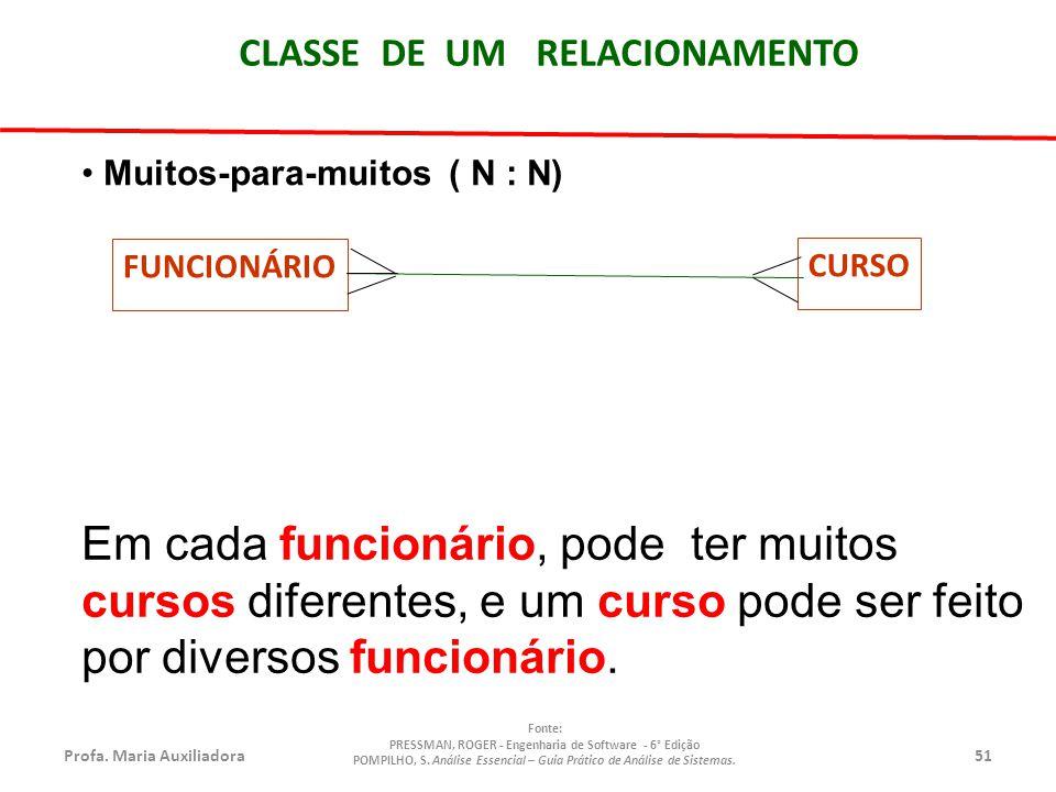 Profa.Maria Auxiliadora51 Fonte: PRESSMAN, ROGER - Engenharia de Software - 6° Edição POMPILHO, S.