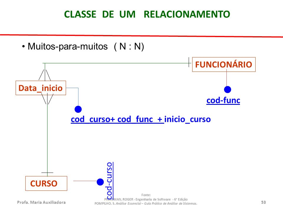 Profa.Maria Auxiliadora53 Fonte: PRESSMAN, ROGER - Engenharia de Software - 6° Edição POMPILHO, S.