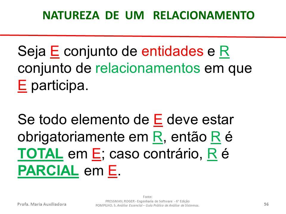 Profa.Maria Auxiliadora56 Fonte: PRESSMAN, ROGER - Engenharia de Software - 6° Edição POMPILHO, S.