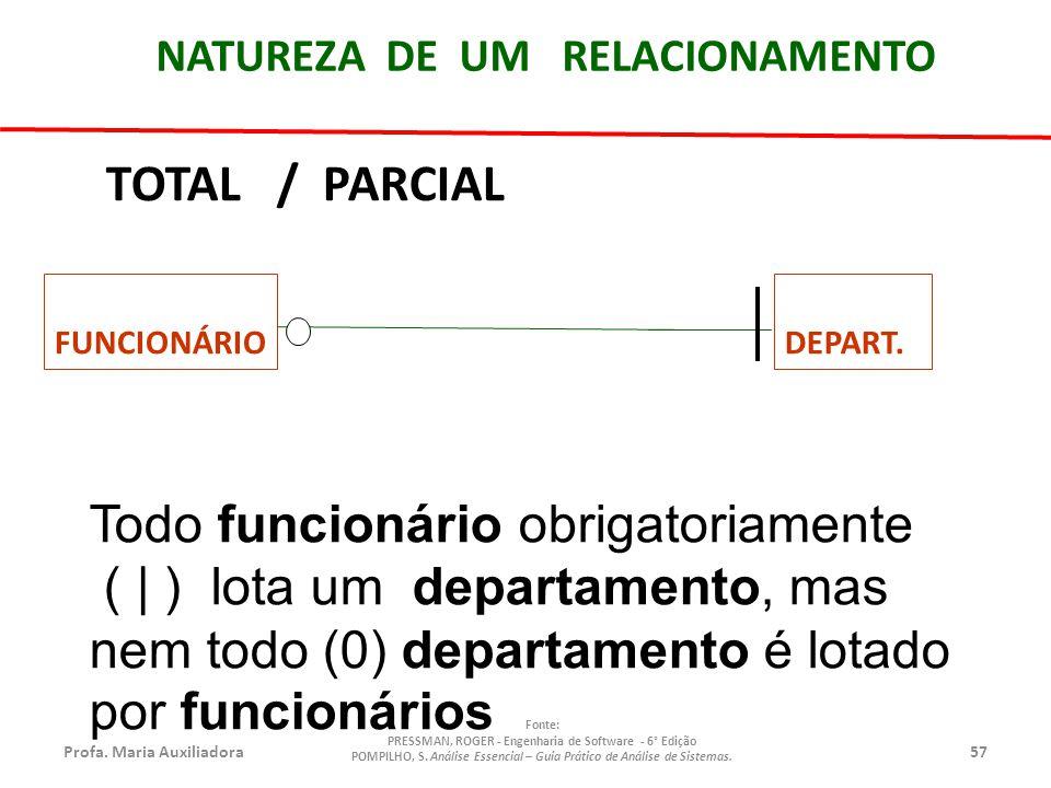 Profa.Maria Auxiliadora57 Fonte: PRESSMAN, ROGER - Engenharia de Software - 6° Edição POMPILHO, S.