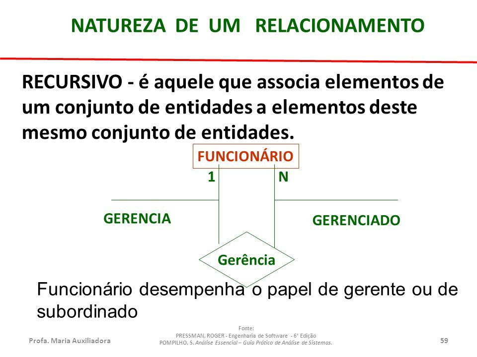 Profa.Maria Auxiliadora59 Fonte: PRESSMAN, ROGER - Engenharia de Software - 6° Edição POMPILHO, S.