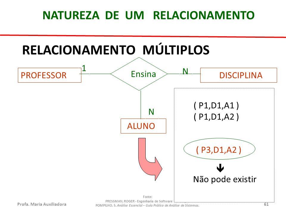 Profa.Maria Auxiliadora61 Fonte: PRESSMAN, ROGER - Engenharia de Software - 6° Edição POMPILHO, S.