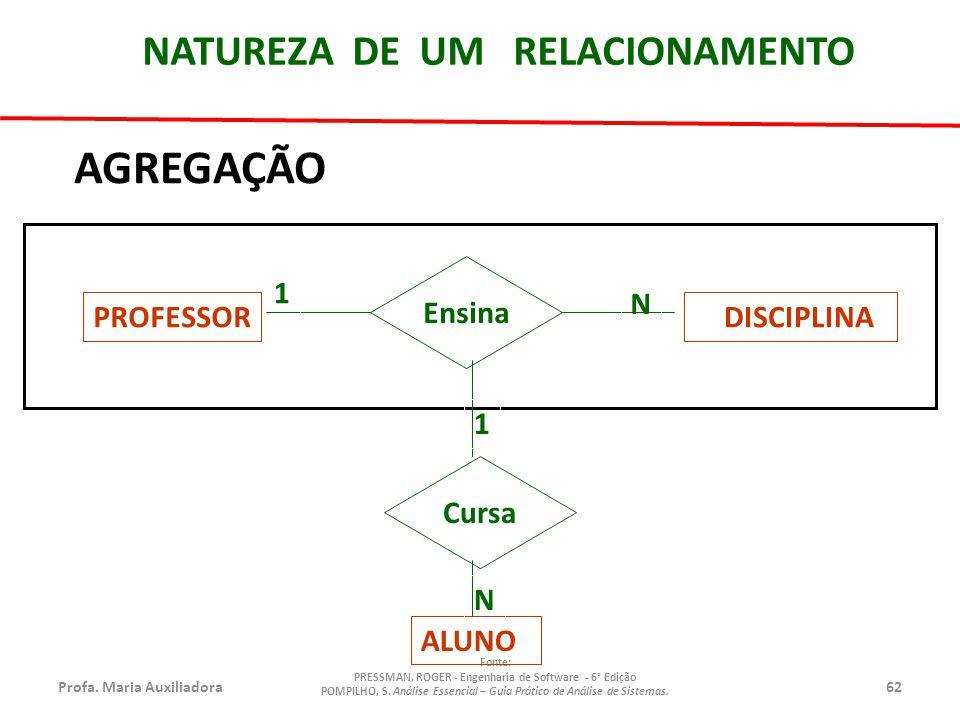 Profa.Maria Auxiliadora62 Fonte: PRESSMAN, ROGER - Engenharia de Software - 6° Edição POMPILHO, S.