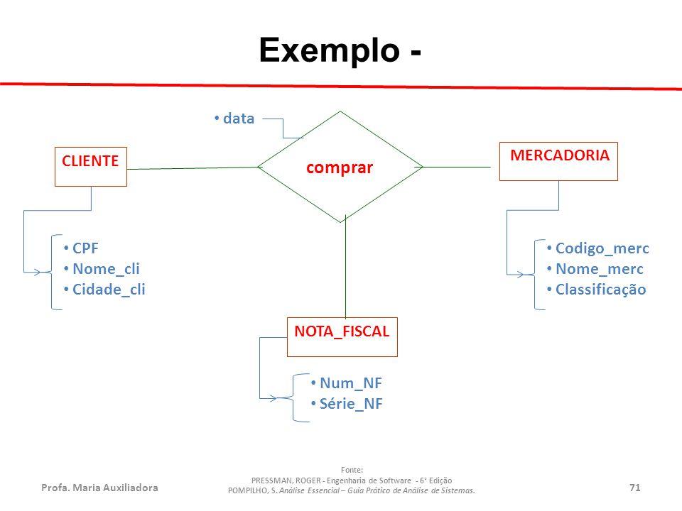 Profa.Maria Auxiliadora71 Fonte: PRESSMAN, ROGER - Engenharia de Software - 6° Edição POMPILHO, S.