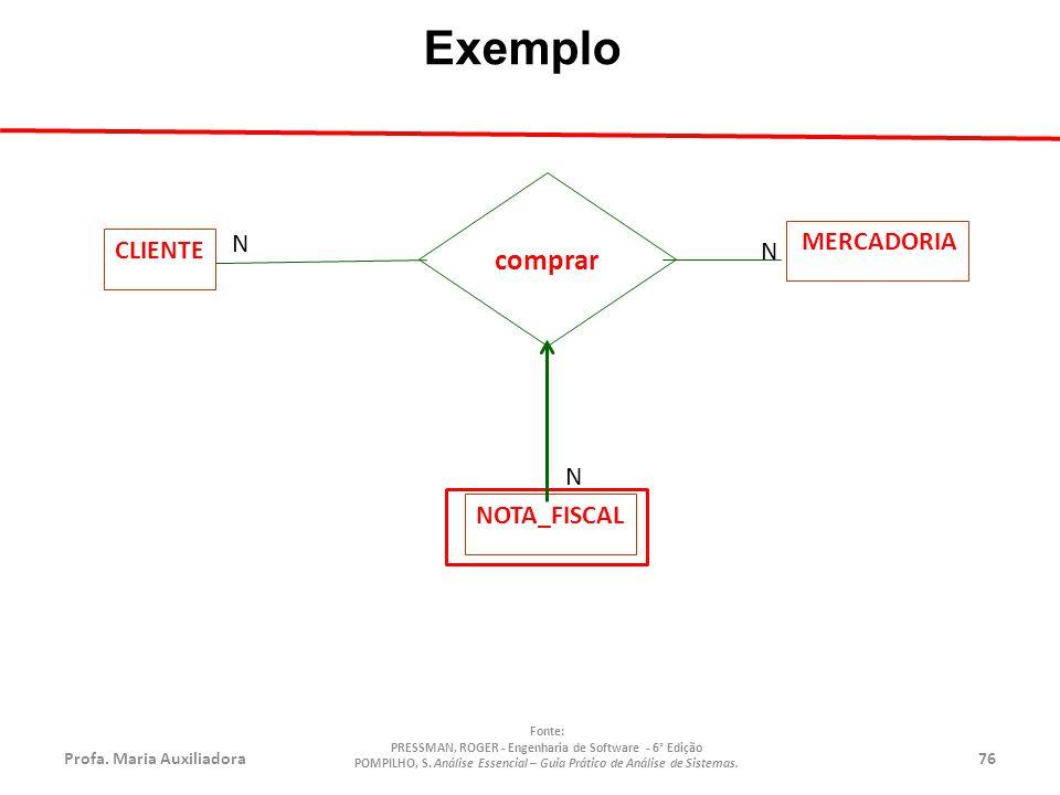 Profa.Maria Auxiliadora76 Fonte: PRESSMAN, ROGER - Engenharia de Software - 6° Edição POMPILHO, S.