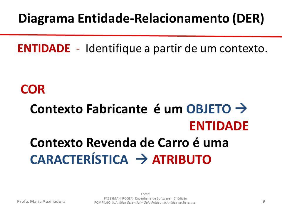 Profa.Maria Auxiliadora30 Fonte: PRESSMAN, ROGER - Engenharia de Software - 6° Edição POMPILHO, S.