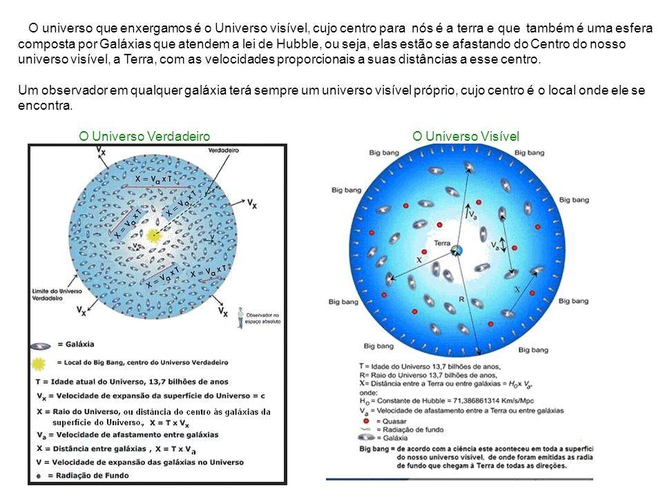 O universo que enxergamos é o Universo visível, cujo centro para nós é a terra e que também é uma esfera composta por Galáxias que atendem a lei de Hubble, ou seja, elas estão se afastando do Centro do nosso universo visível, a Terra, com as velocidades proporcionais a suas distâncias a esse centro.