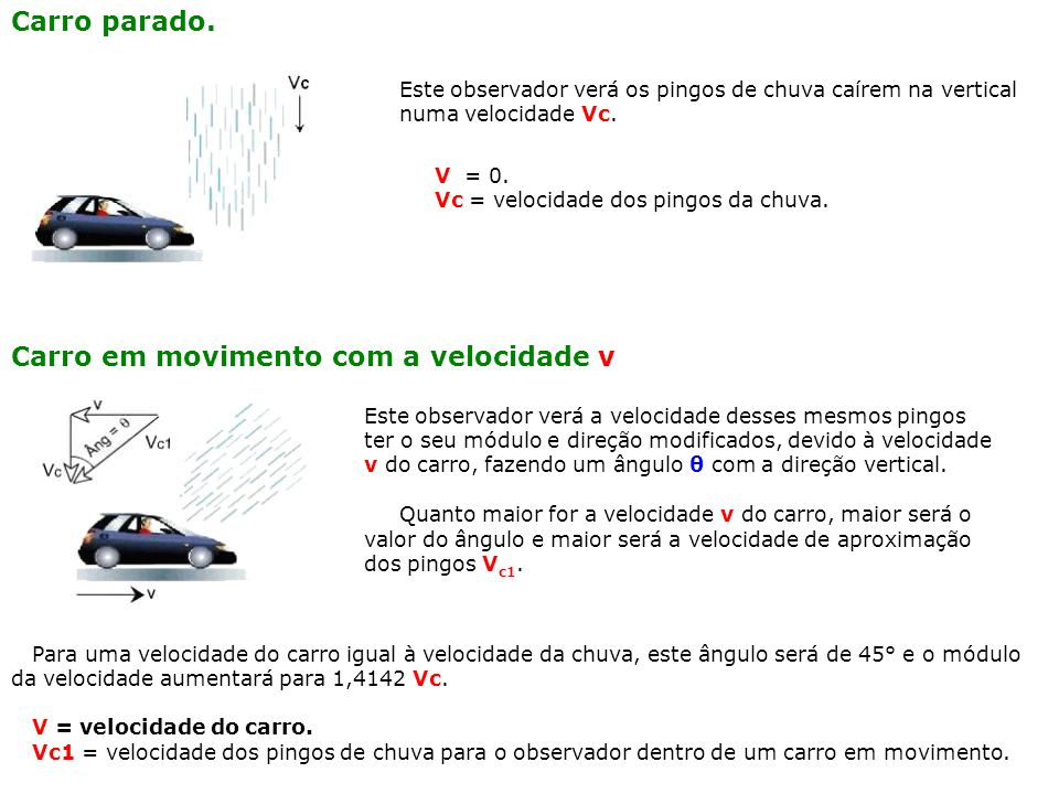 Carro em movimento com a velocidade v Este observador verá a velocidade desses mesmos pingos ter o seu módulo e direção modificados, devido à velocidade v do carro, fazendo um ângulo θ com a direção vertical.