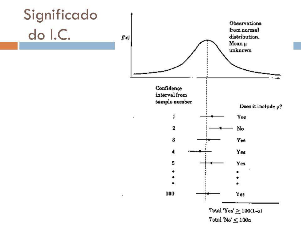 Exemplo 13.1  Para a amostra do Exemplo 12.4 temos média = 3,90; desvio padrão s=0,95 e n=32.
