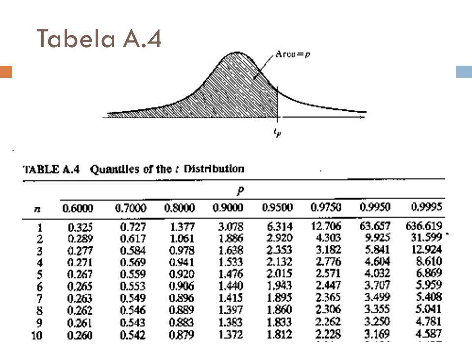 Distribuição t de Student  Inventada por William Gosset, sob o pseudônimo de Student .