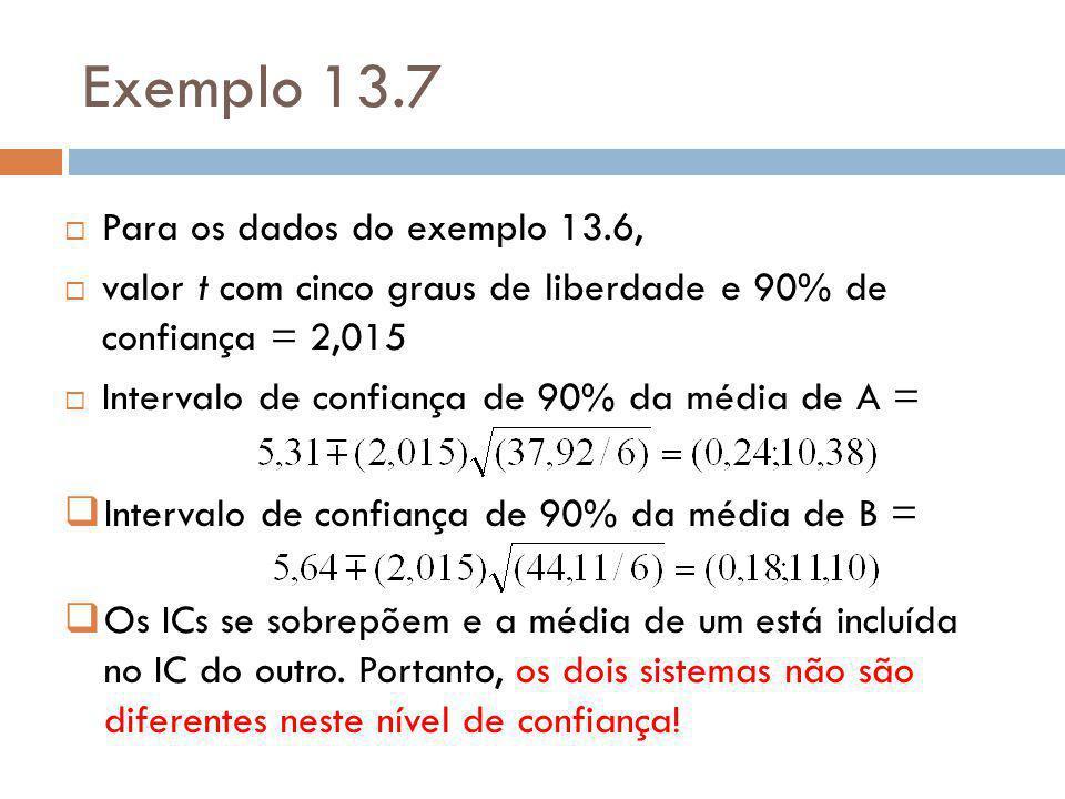 Teste Visual (aproximado)  Calcula-se os I.C.s para cada um dos sistemas separadamente.
