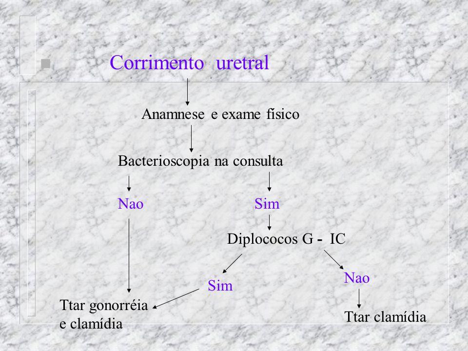 n Corrimento uretral Anamnese e exame físico Bacterioscopia na consulta NaoSim Diplococos G - IC Nao Ttar clamídia Sim Ttar gonorréia e clamídia