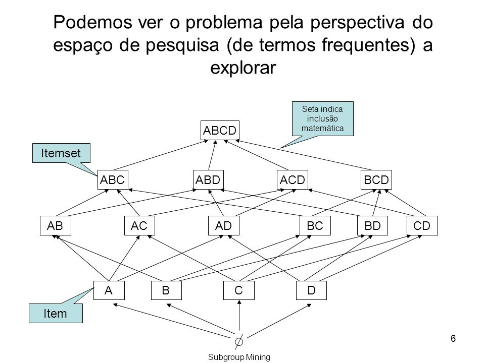 6 ACBD ADACABBCBD ABCD ABDACDABC CD Seta indica inclusão matemática Itemset Item BCD Podemos ver o problema pela perspectiva do espaço de pesquisa (de termos frequentes) a explorar