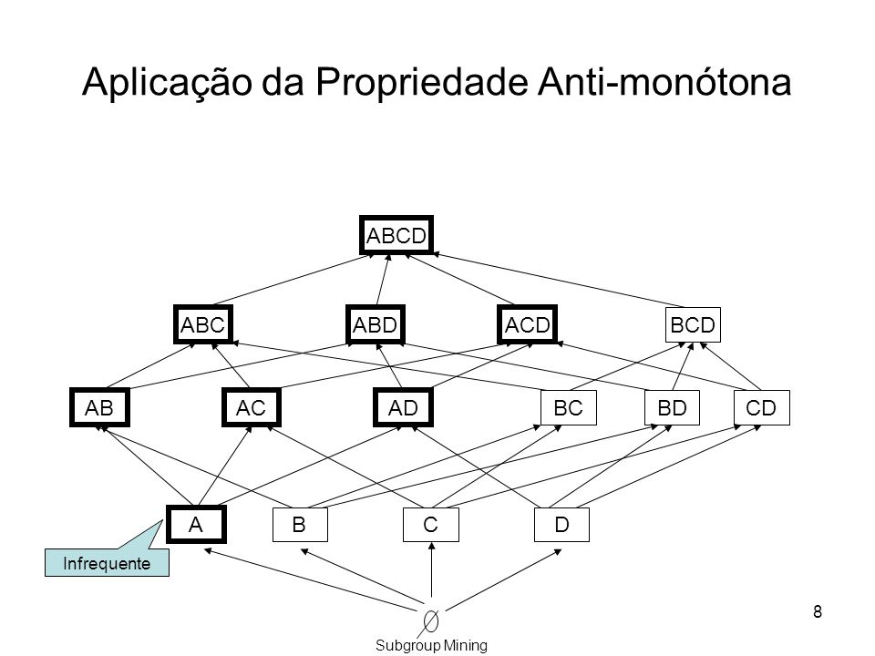 Cálculo de termos frequentes Estratégias bottom-up: Apriori-like –Vários passagens pela base de dados –Geração de candidatos Estratégias depth-first –Uso de representações verticais dos dados e.g.