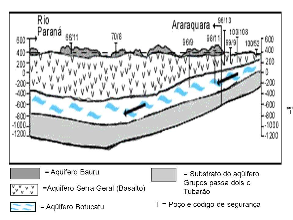 = Aqüifero Bauru =Aqüifero Serra Geral (Basalto) = Aqüifero Botucatu = Substrato do aqüifero Grupos passa dois e Tubarão T = Poço e código de segurança